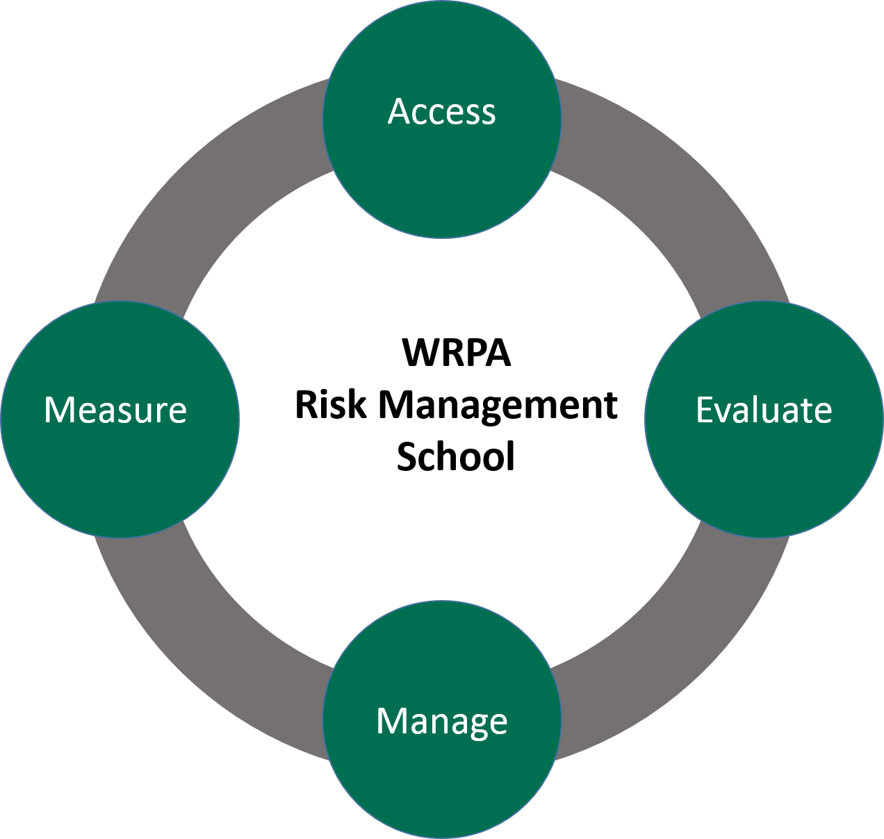 2020 Risk Management School